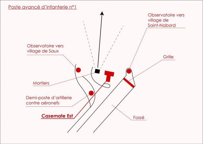 Ville De Remiremont Point Point Poste Avancé D Infanterie N°